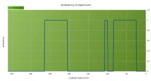 Zündtiming generiert von der Scheibe 21007